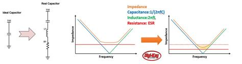 esr equivalent series resistor capacitor equivalent series resistance esr engineering and component solution forum