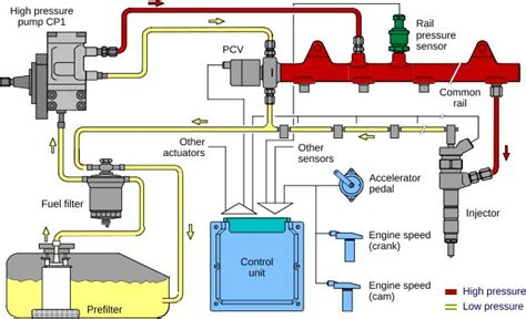 Diesel Fuel System Common Rail Injection System Pressure