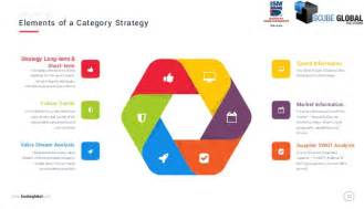 Procurement Category Strategy Template by Category Strategy Sourcing Strategy