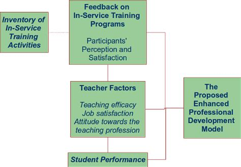 conceptual framework dissertation exle alvior g author at simplyeducate me