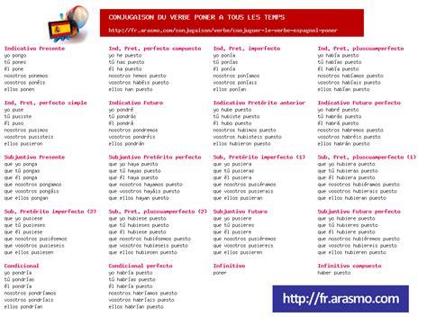 la conjugaison espagnole 3 trucs pour conjuguer le verbe poner toute la conjugaison espagnol