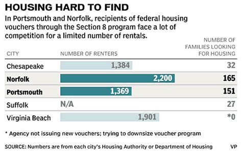 virginia section 8 application online renters find doors shut on affordable section 8 housing
