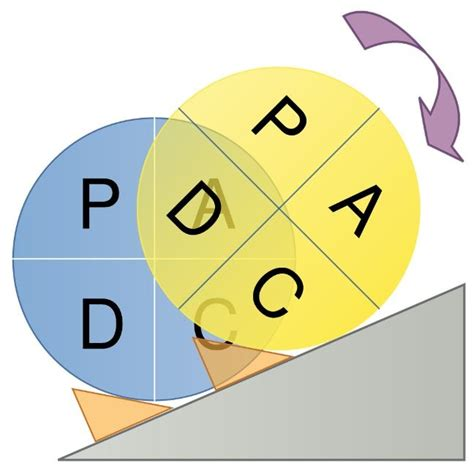 file deming pdca circle jpg wikimedia commons