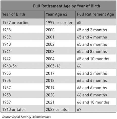 social security table for retirement full retirement age chart retirement age be well