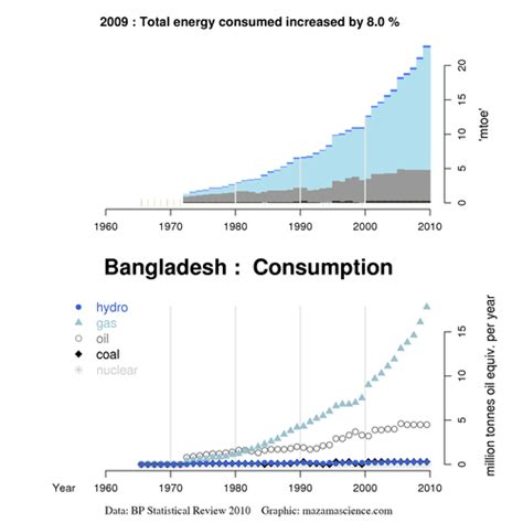 energy utilization pattern in bangladesh potential of biodiesel as a renewable energy source in