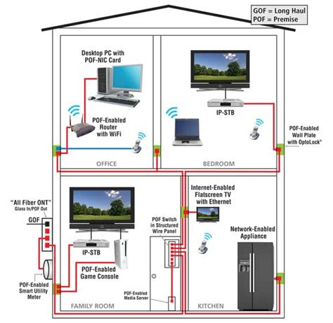 House Network by Home Ethernet Wiring