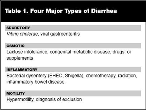 Types Of Stool Infections by Acute Infectious Diarrhea 2007 11 01 Ahc Media