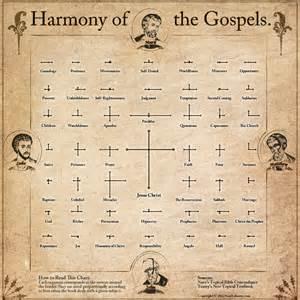 a visual harmony of the gospels visual ly