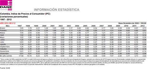 ipc en colombia 205 ndice de precios al consumidor ipc actualidad