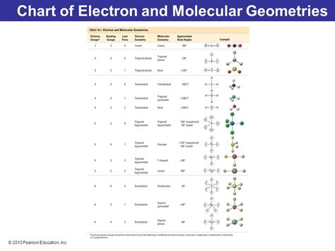 molecular geometry chart molecular shapes valence bond theory and molecular ppt