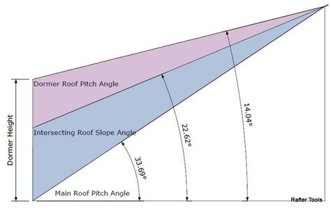 Shed Roof Pitch Angle by Roof Framing Geometry Cutin Dormer Shed Roof Rafter