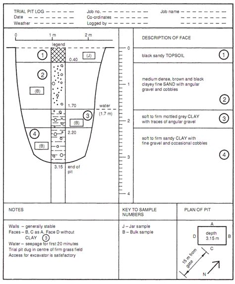 borehole log template recording information trial pit and borehole logs and