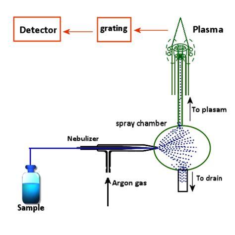 inductively coupled plasma icp inductively coupled plasma optical emission spectrometry icp oes chemiasoft not just