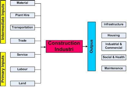 Analisis Input Output artikel jurnal kontribusi permintaan akhir dan teknologi terhadap perubahan output sektor