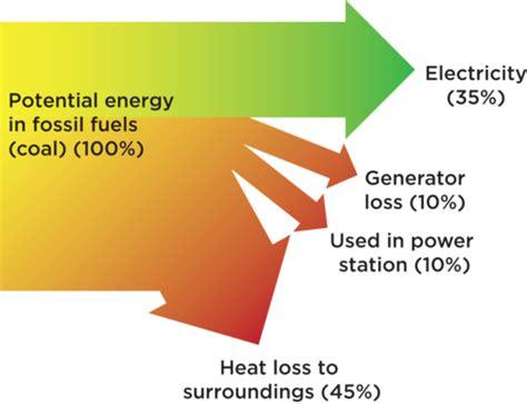 Exle Of Energy Transfer by Solar Energy Sankey Diagram Fuel Cell Diagram Elsavadorla
