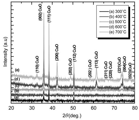 xrd pattern cuo nanocrystalline cuo thin films for h 2 s monitoring