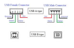 how the usb works