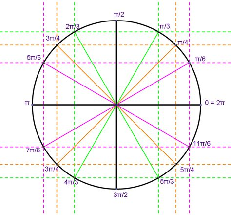 pattern in unit circle unit circle definition of trigonometric functions trig