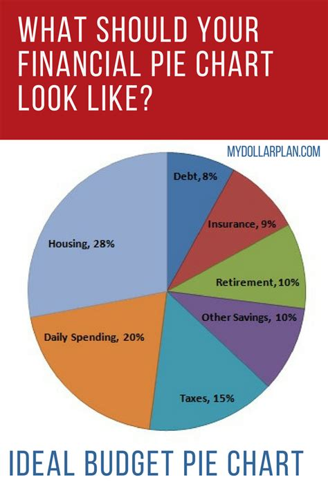 make your own pie chart i assume this chart is mostly self