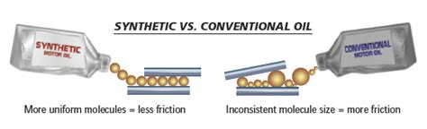 synthetic vs conventional conventional or synthetic tundra autos post