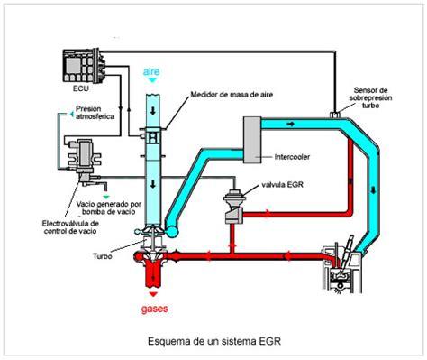 grifos termicos anular egr c 243 mo hacerlo ventajas y desventajas