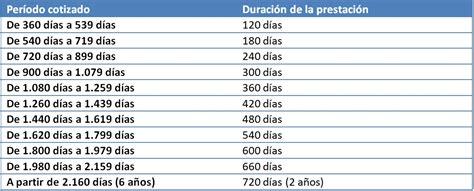 Anses Desempleo Fecha De Cobro | bps seguro de desempleo fecha de cobro fechas cobro
