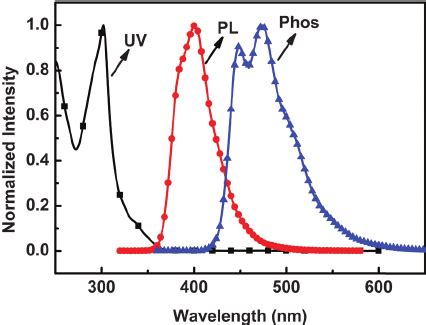 organic light emitting diodes employing efficient intersystem crossing room temperature uv vis absorption and fluorescence pl spectra of