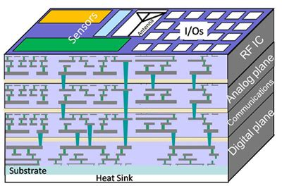 3d integrated circuit 3d integration for integrated circuits 28 images 3d eda 3d integration for integrated