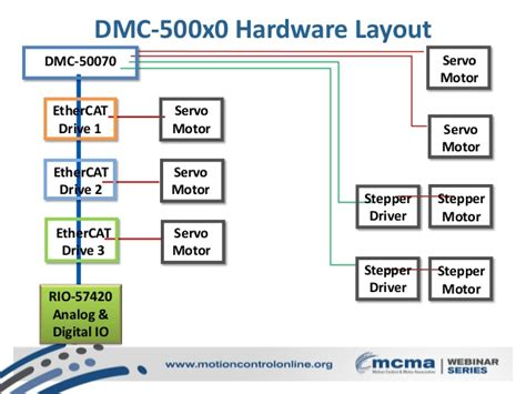 an 2910 hardware and layout design considerations for ddr2 memory interfaces galil ethernet or ethercat motion control webinar january
