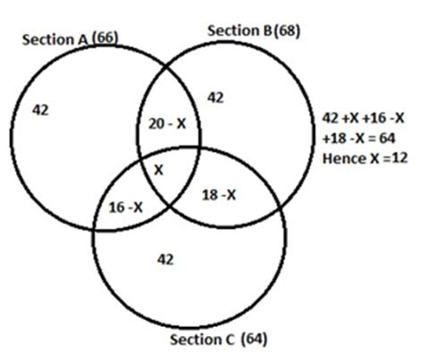 venn diagram aptitude questions with solutions mba quantitative aptitude questions answers venn