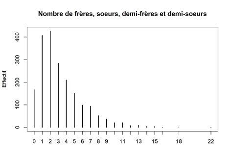analyser un diagramme en baton statistique univari 233 e