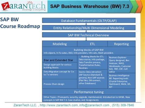sap wad tutorial sap bw 7 3 training from zarantech