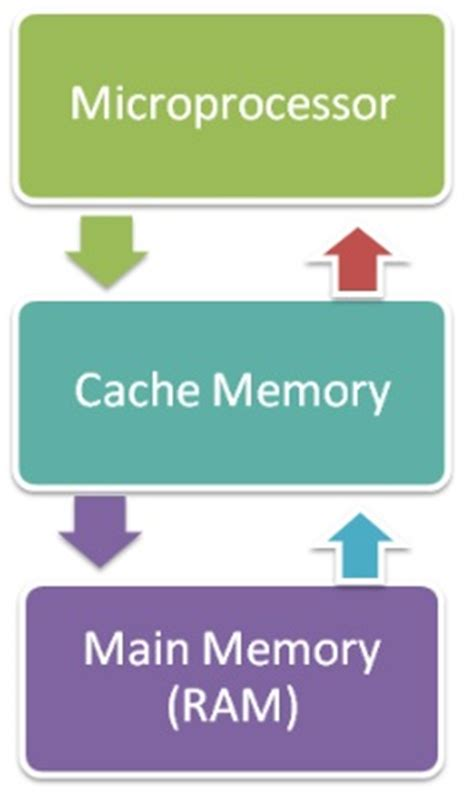 ram and cache memory cache memory javatpoint