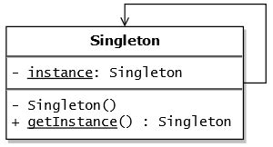 software design pattern singleton file singleton pattern uml png wikimedia commons
