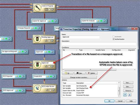 pdm workflow using enterprise pdm with solidworks can make a lot