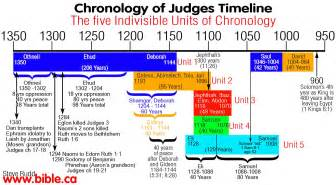 judging israel a nation begins to form mac s bible history