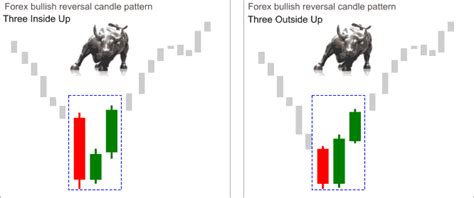 reversal candlestick pattern forex reversal three inside outside up and down candlestick