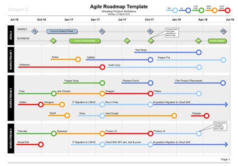 Visio Agile Roadmap Template Show Product Plans In Style Content Roadmap Template