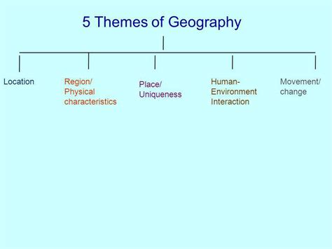 5 themes of geography ppt human environment interaction worksheet defendusinbattleblog