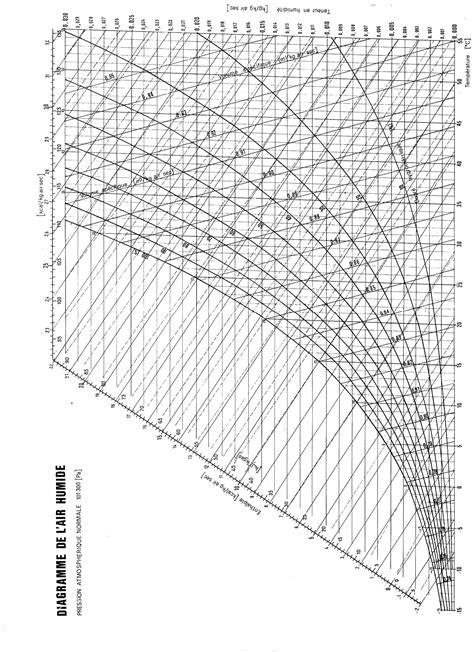 diagramme enthalpique de l air humide corps structure doc p 233 dagogique