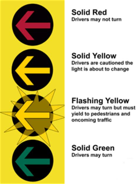 A Yellow Traffic Light Means by Yellow Arrows