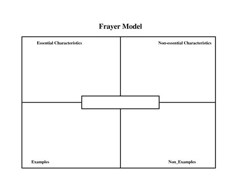 graphic organizers template word best photos of vocabulary frayer model template word