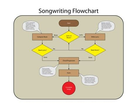 writing process flowchart 17 best images about songwriting on drums