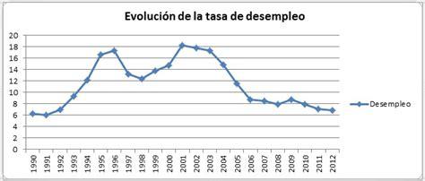 tasa de desempleo en 2016 argentina evoluci 243 n de la tasa de desempleo en la argentina im 225 genes