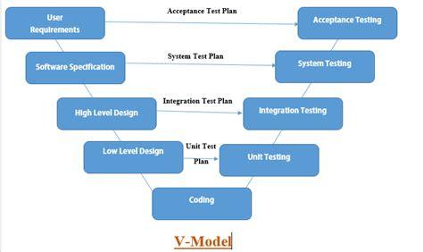 pattern validation alphanumeric v model png 729 215 434 diigo