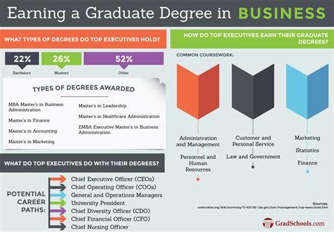 business graduate programs schools