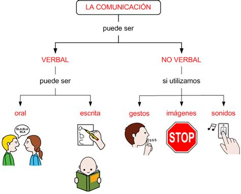 imagenes sensoriales visuales cromaticas comunicate bien la comunicaci 211 n no verbal