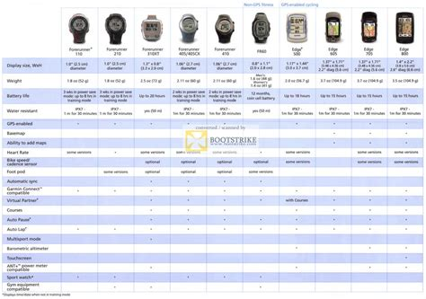 boat gps comparison allbright garmin forerunner gps comparison chart 110 210