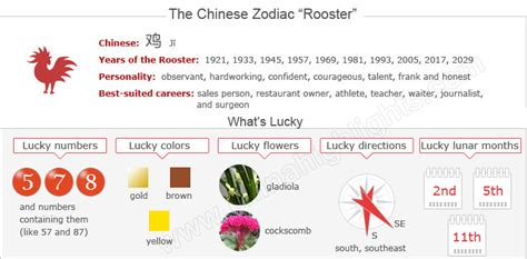 new year 1993 water rooster the year of the rooster zodiac sign for 1957