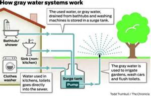 gray water systems for homes watermark h2o about greywater reuse